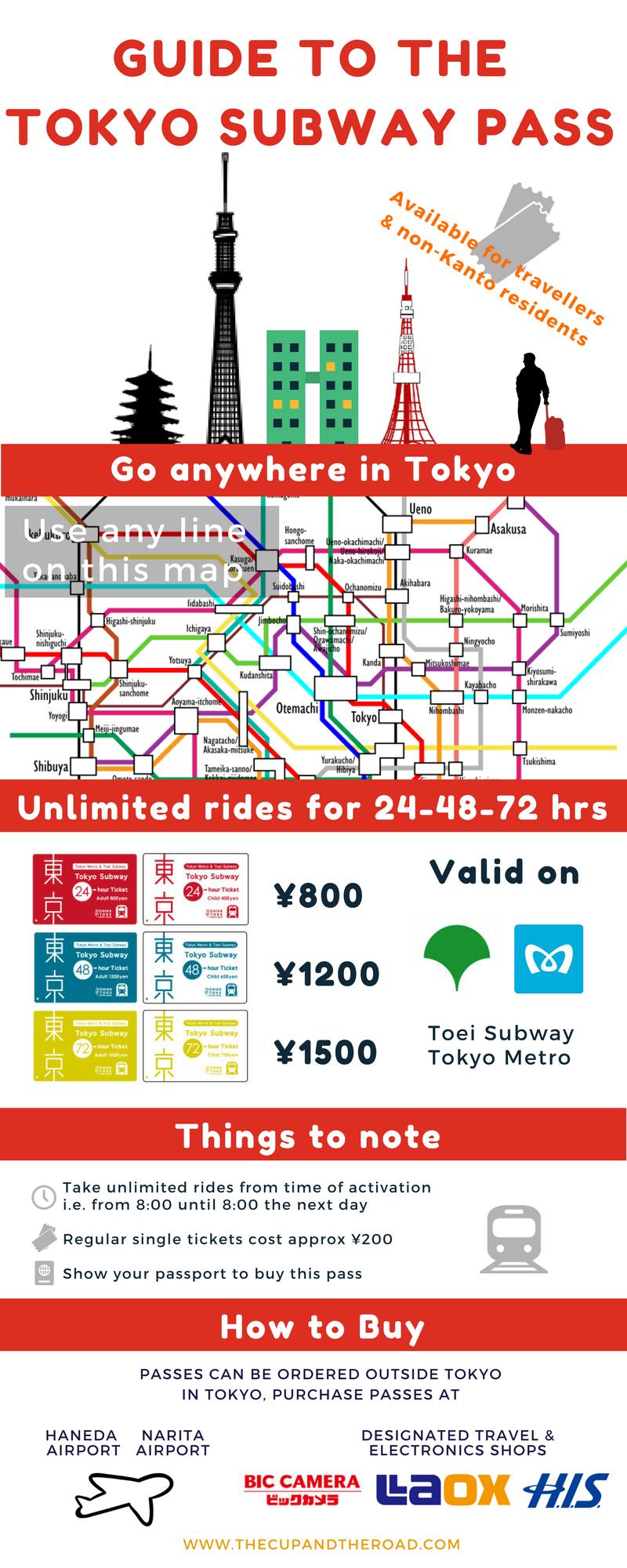 Tokyo Subway Pass Infographic
