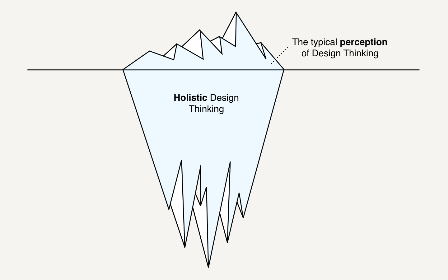 How Design Thinking will fix Design Thinking